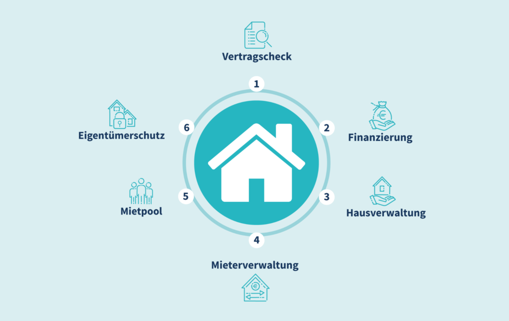 Der 6-fach-Immobilienschutz
